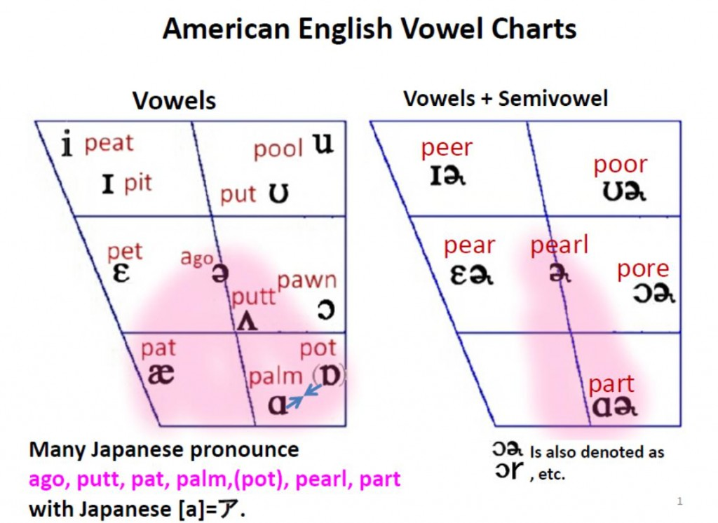 Blog Article Science Of Vowels By Shigenori Matsushita Friends